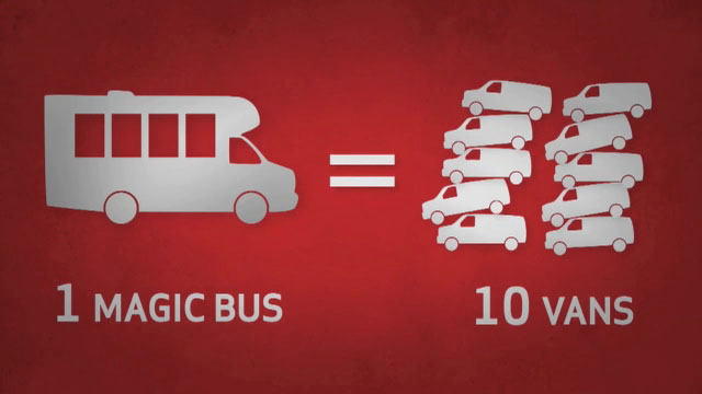 Verizon has introduced a fleet of 25 MAGIC buses in NYC to help improve parking, emissions and traffic. The new fleet removes 250 older gasoline trucks from NYC roads, eliminates more than 70,000 gallons of gasoline used yearly, and reducing C02 by more than 645 metric tons -- the equivalent weight of 200 passenger vehicles.